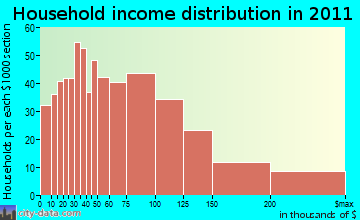 Grosse Ile household income distribution