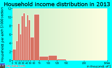 Coloma household income distribution