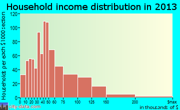 Clawson household income distribution