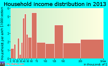 Bingham Farms household income distribution
