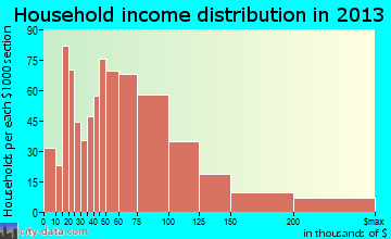 Berkley household income distribution
