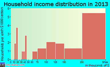 Barton Hills household income distribution
