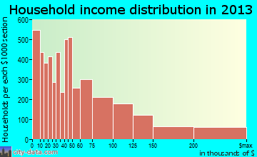 Ann Arbor household income distribution