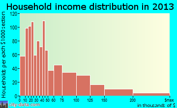 Wixom household income distribution