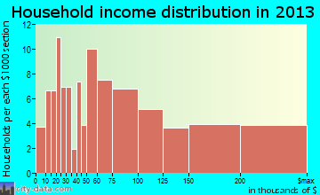 Pleasant Ridge household income distribution