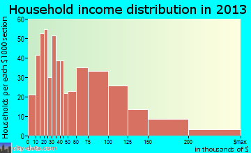 Plymouth household income distribution