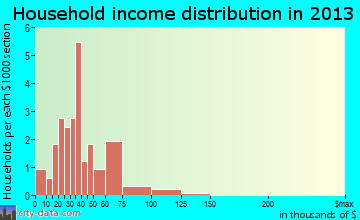 Rothbury household income distribution