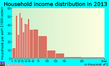 Shields household income distribution