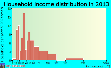 Stockbridge household income distribution