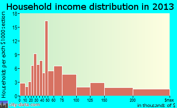 Sylvan Lake household income distribution