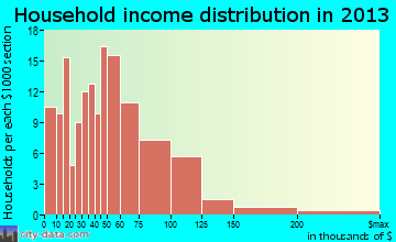 Vicksburg household income distribution