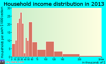 Oxford household income distribution