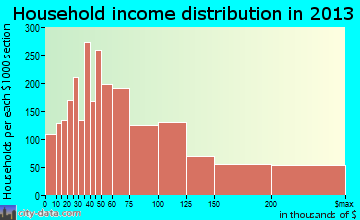Novi household income distribution