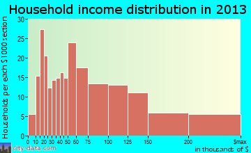 Northville household income distribution
