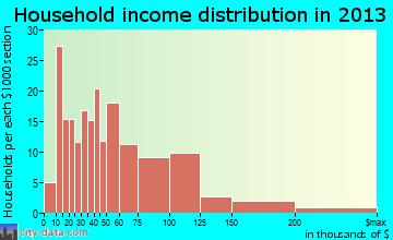North Muskegon household income distribution