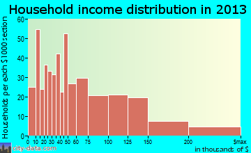 Milford household income distribution