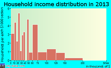 Maybee household income distribution