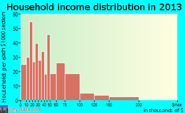 Marine City household income distribution