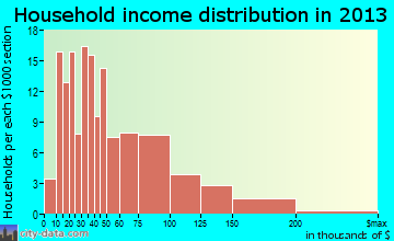 Manchester household income distribution