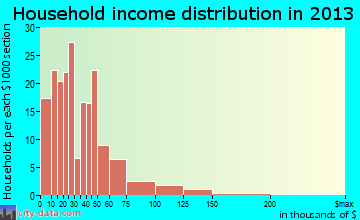 Aitkin household income distribution