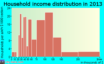 Albertville household income distribution