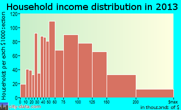 Andover household income distribution