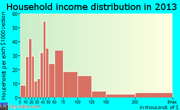 Baxter household income distribution