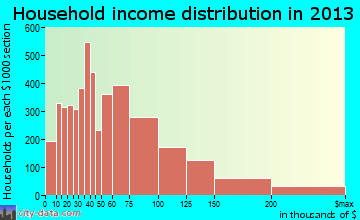 Bloomington, MN household income