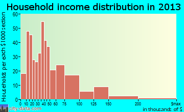Cannon Falls household income distribution