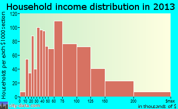 Champlin household income distribution