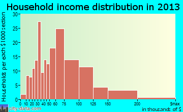 Circle Pines household income distribution