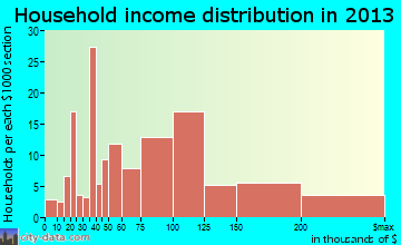 Corcoran household income distribution