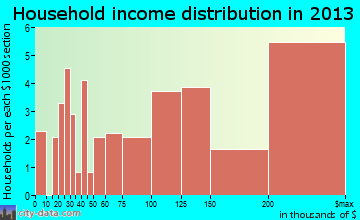 Dellwood household income distribution