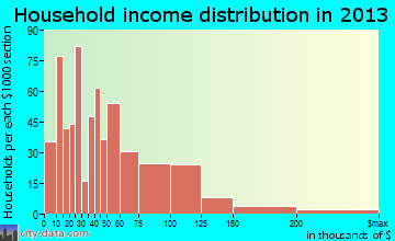 East Grand Forks household income distribution