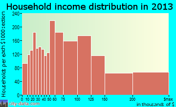 Eden Prairie household income distribution