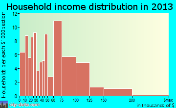 Eyota household income distribution