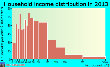 Forest Lake household income distribution