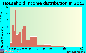 Grand Meadow household income distribution