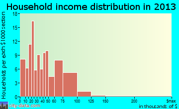 Lakefield household income distribution