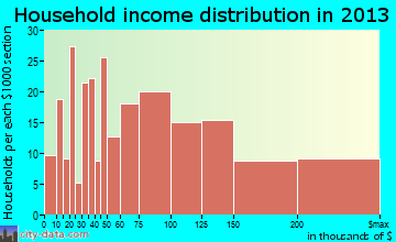 Lake Elmo household income distribution