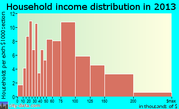 Lakeland household income distribution