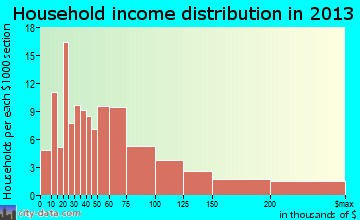 Long Lake household income distribution