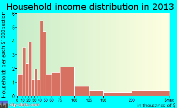 Lynd household income distribution