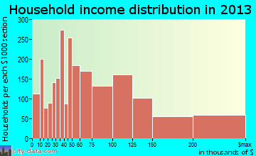 Maple Grove household income distribution