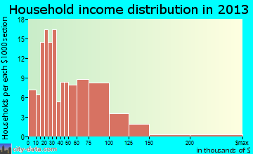 Maple Lake household income distribution