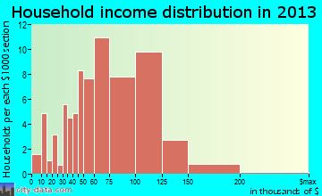 Mayer household income distribution