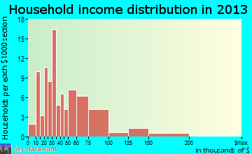 Minneota household income distribution
