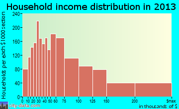 Minnetonka household income distribution