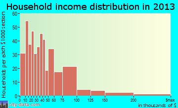Montevideo household income distribution