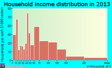 Mound household income distribution